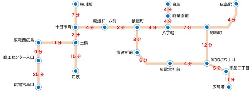 電車標準所要時分表